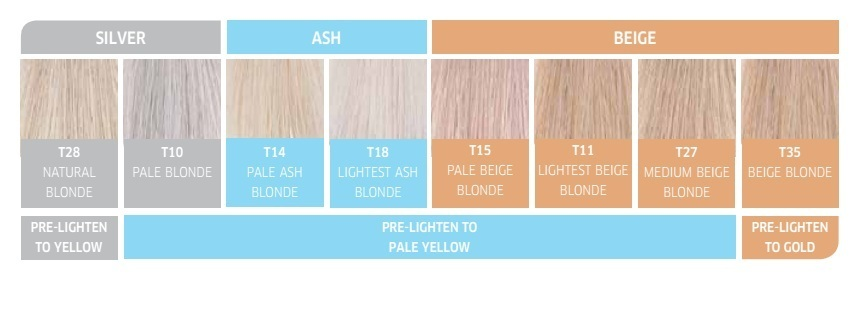 What Toner Should You Use For Orange Hair All Beauty Today